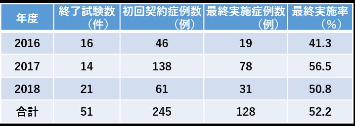 フェーズ別受入試験数