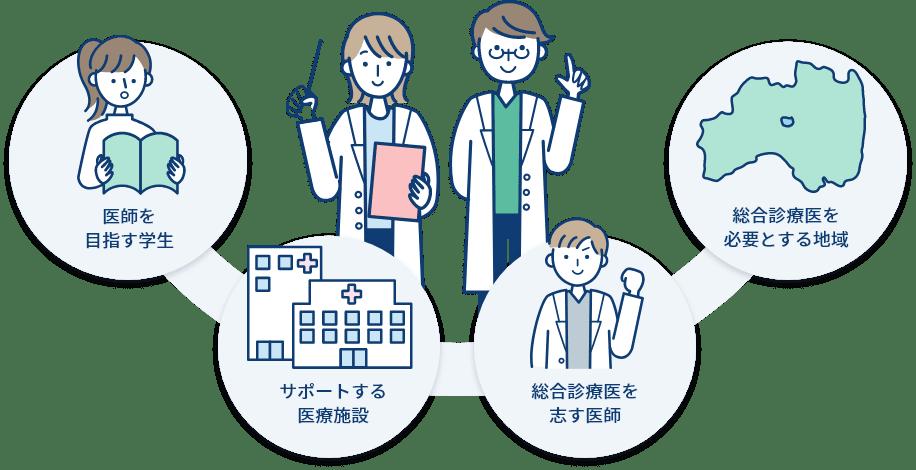 イラスト:医師を目指す学生、サポートする医療施設、総合診療医を志す医師、総合診療医を必要とする地域