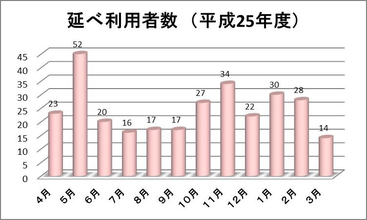 病児病後児保育「すくすく」利用状況グラフ
