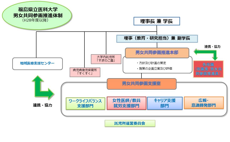 福島県立医科大学 男女共同参画推進体制図