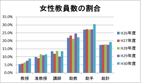 男女共同参画支援室 女性教員数の割合